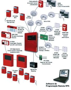 Sistemas de Alarme de Incêndio em São Paulo